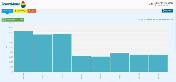 Albion Park HS Graph v2
