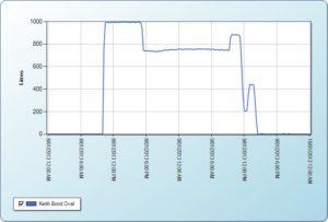 Shellharbour Graph 1
