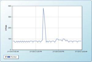 Shellharbour Graph 2