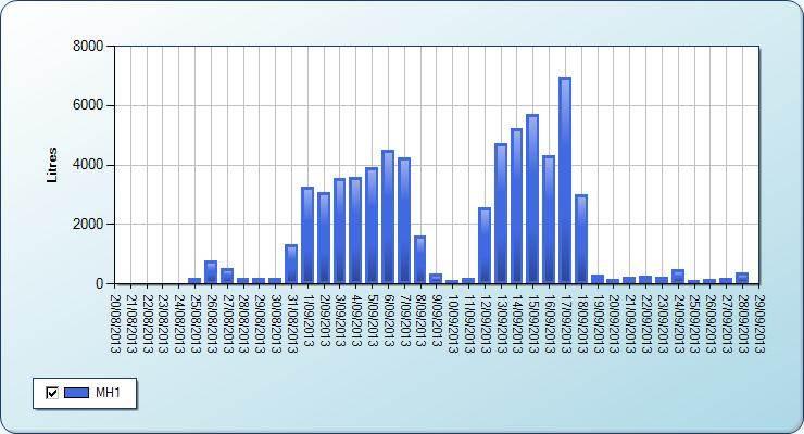 Graph showing hidden water leaks at Hansen Farms